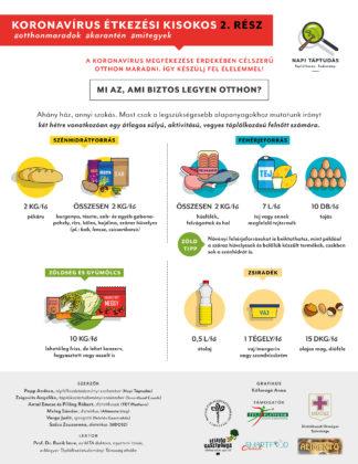 Napi-Taptudas-Koronavirus-etkezesi-kisokos-infografika-2020-03-1 tudatos taplalkozas