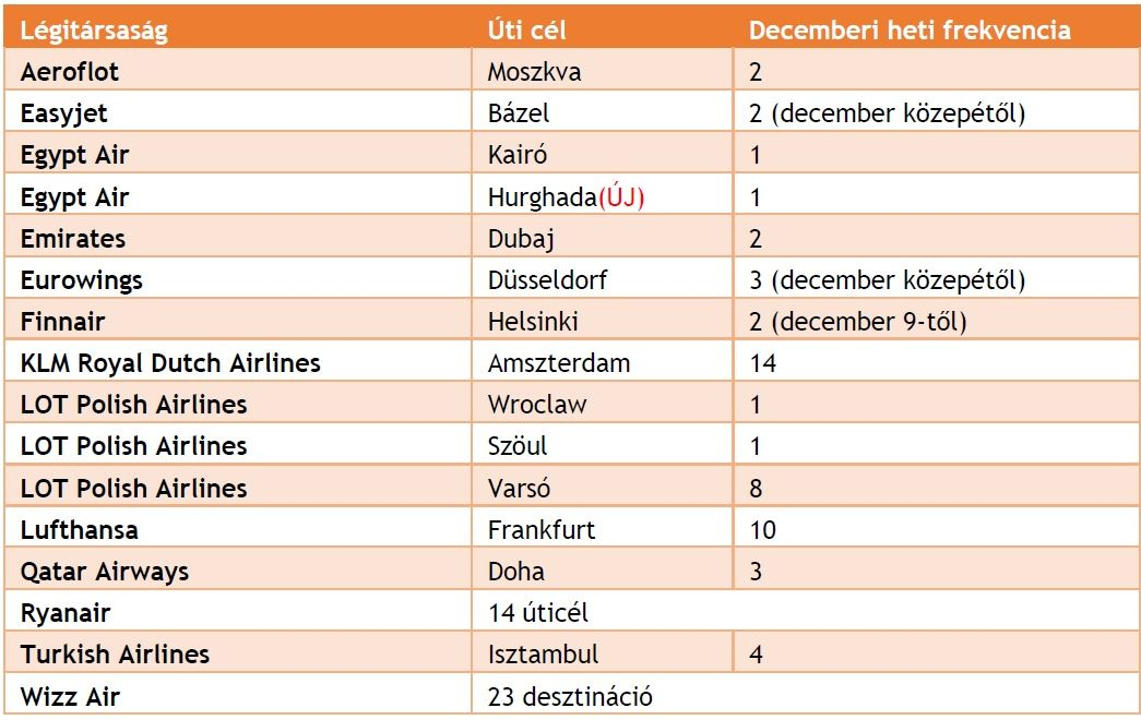 budapest airport menetrend